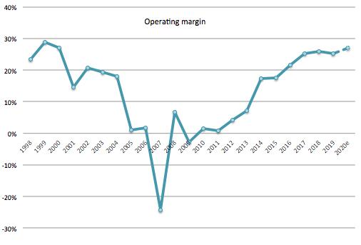 Trex Company: Operating margin 1998 - 2019