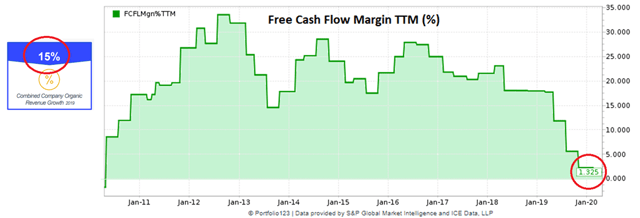 Zix organic growth rate and free cash flow margin