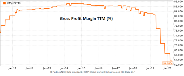 Zix historical gross profit margin