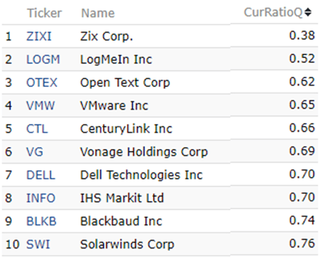 Lowest Current Ratio digital transformation stocks