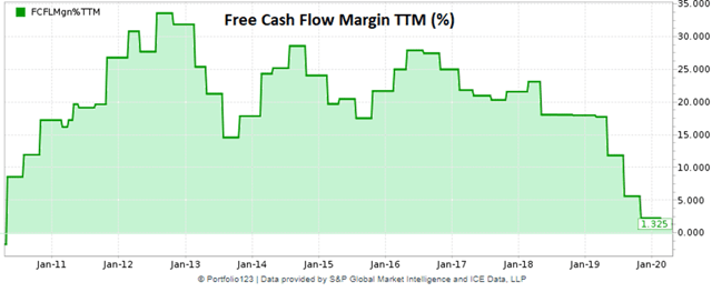 Zix historical free cash flow margin