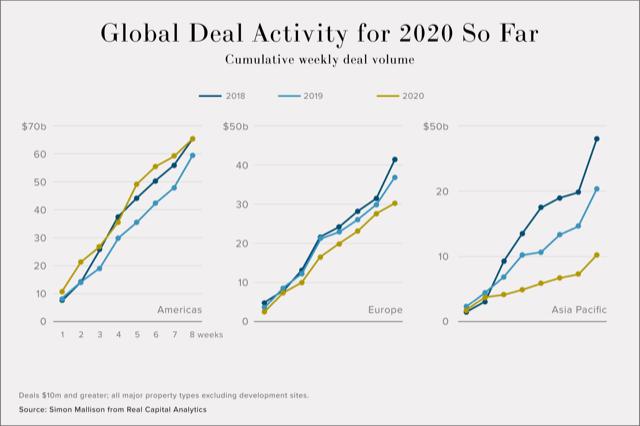 Global Deal Activity for 2020 So Far