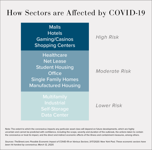 How Sectors are Affected by COVID-19