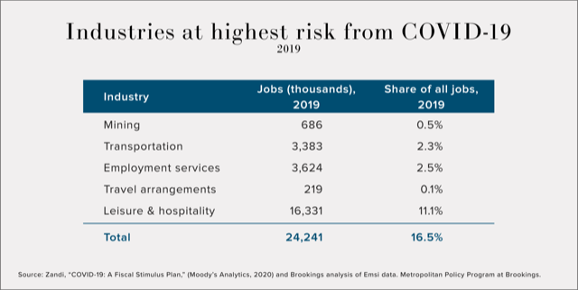 Industries at Highest Risk from COVID-19