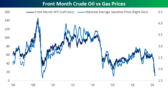 Oil Market In Turmoil, Gas Prices Expected to Continue Falling