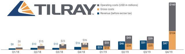 Tilray reported unusually high gross and operating costs due to impairment of inventory and other assets.