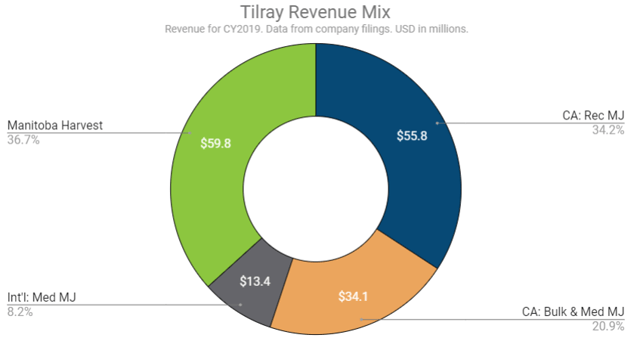 Tilray earned about two-thirds of their revenue from selling cannabis last year and one-third from selling hemp food products like hemp seeds and hemp granola.