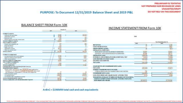 URGN financials