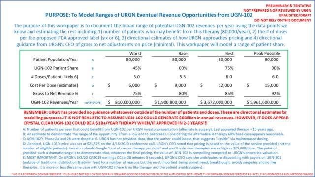 UGN-102 revenue forecast