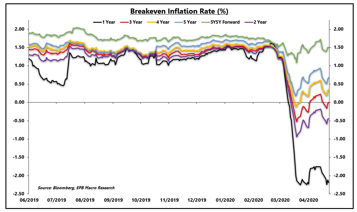 The Inflation Vs. Deflation Tug Of War