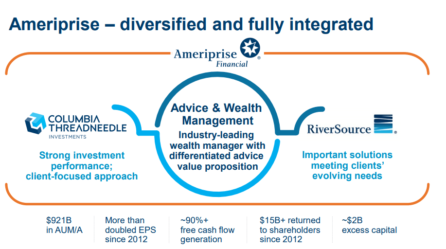 Is ameriprise a full service investment justin clarke john hancock investments
