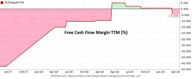 Cloudera historical free cash flow margin