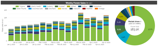 Trulieve had 58% market share in dry flower sales as of April 17, 2020.