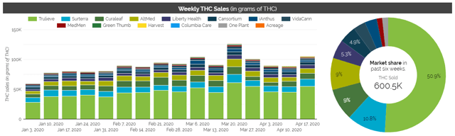 Trulieve had 51% market share in THC sales as of April 17, 2020.