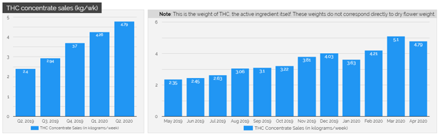 Cansortium THC sales have grown very steadily over the past year in Florida.