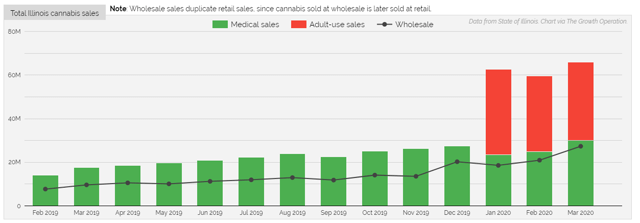 Illinois cannabis sales increased 2.3x in a single month with the legalization of recreational cannabis.
