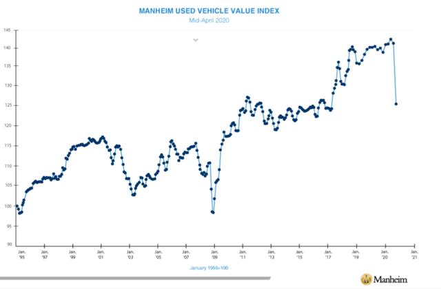 used vehicle price index