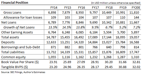 Bank of Hawaii Balance Sheet Forecast