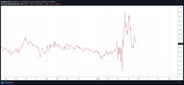 Swiss Market Index vs. SPX