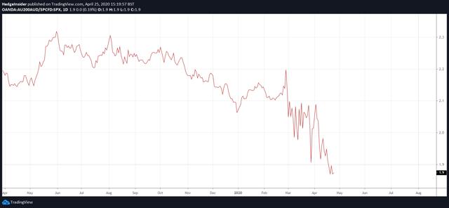 S&P/ASX 200 vs. SPX