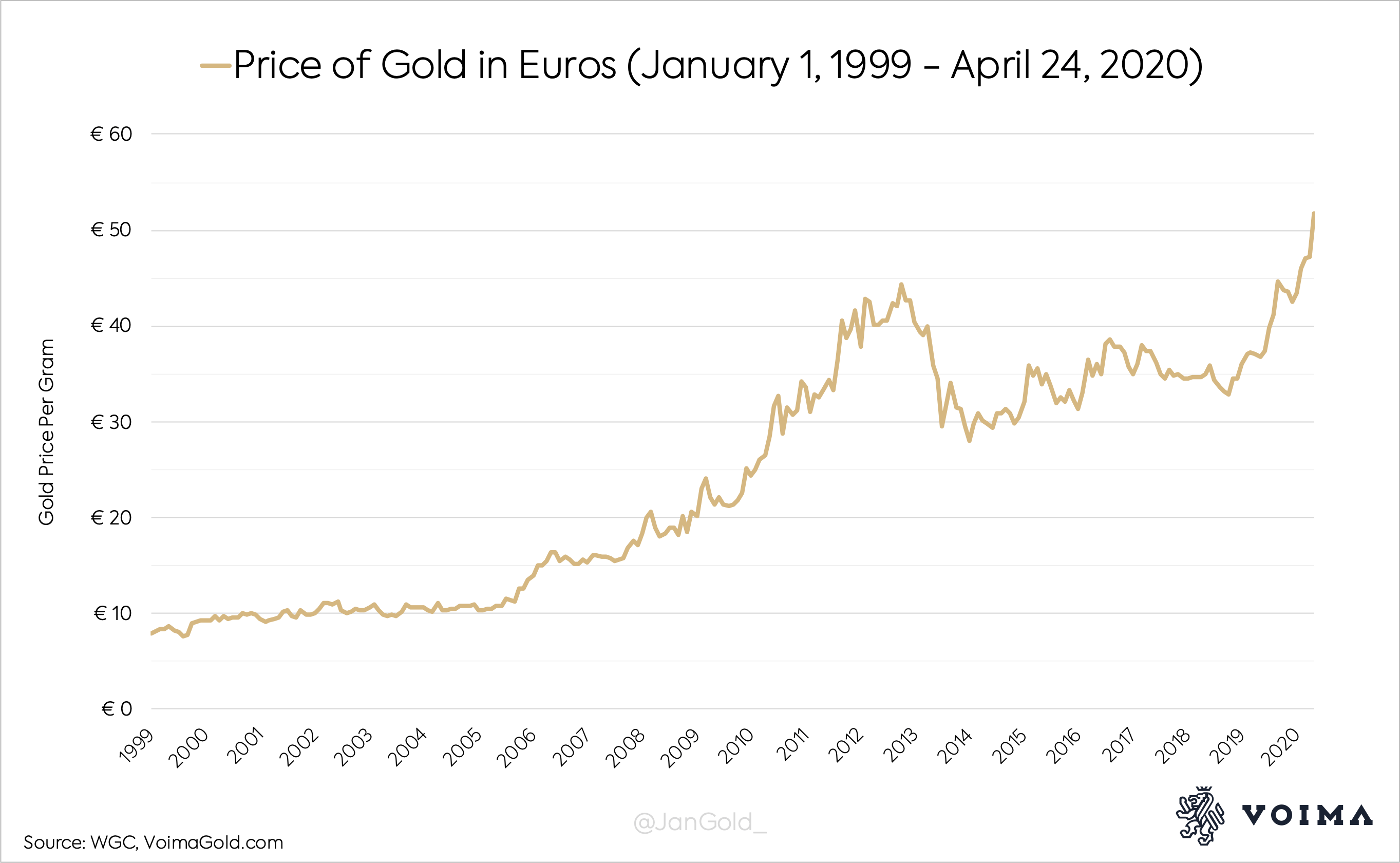 Euro Has Devalued By 85 Against Gold