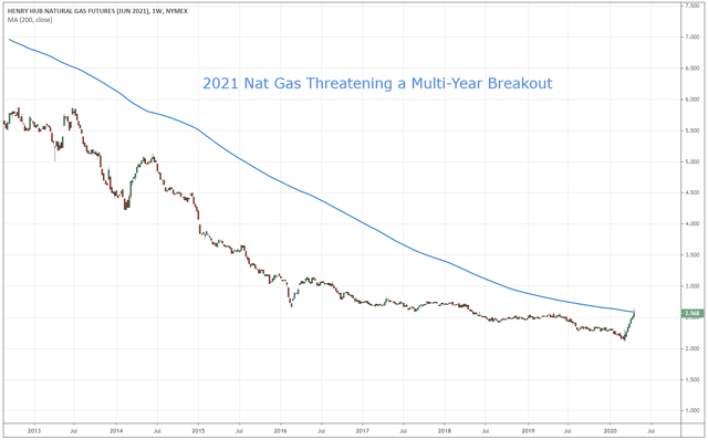 Gold And Gas: 2 Anti-Recession Trades