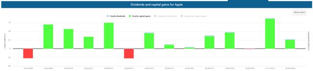 Apple shares gains