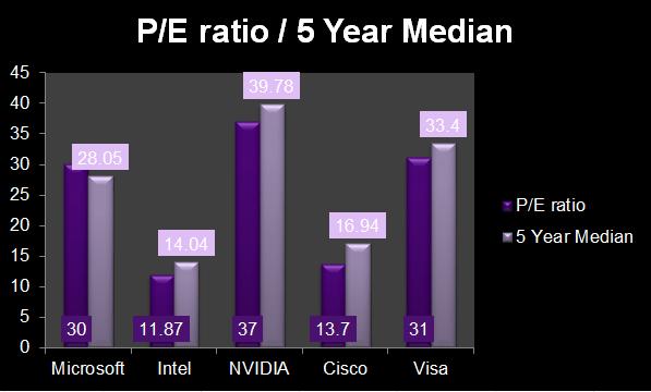 P/E ratio 5 Year Median