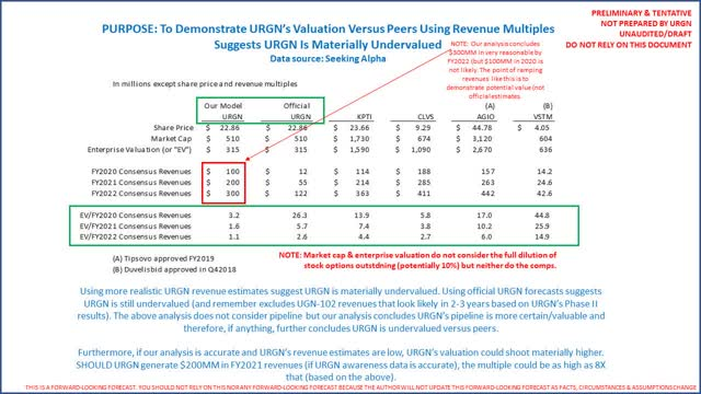 URGN Valuation