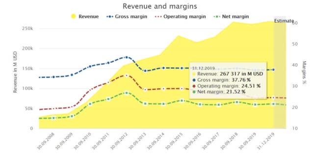 Apple: great margin