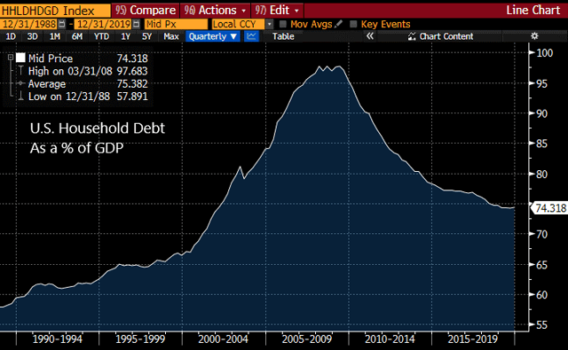 U.S. household debt as a percentage of GDP