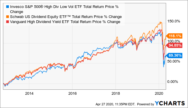 invesco high dividend low volatility etf