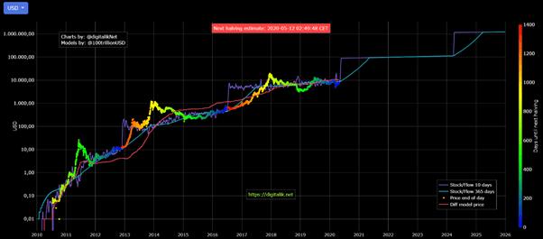raw bitcoins stock