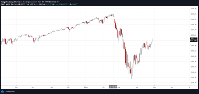 S&P 500 Futures Performance in 2020