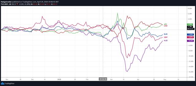 FX Indices Performance Post 2020 Crash
