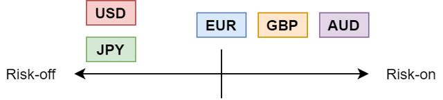 FX Risk Spectrum