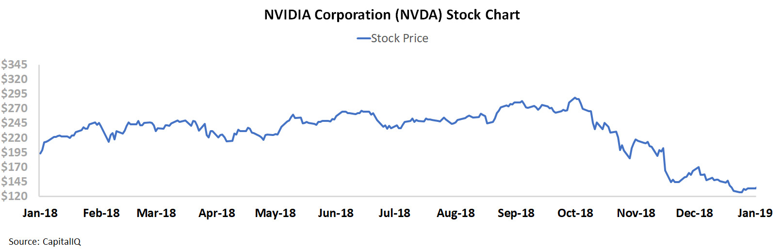 investing in gpu stocks because of cryptocurrency