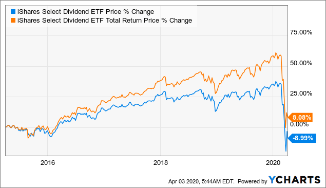 Ishares Select Dividend Etf Investors May Want To Seek