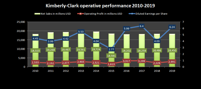 Kimberly-Clark operative performance