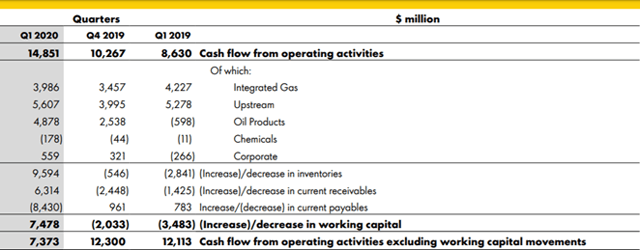 Shell Is Still My Favorite Supermajor, And Natural Gas Positions It To Weather This Storm (NYSE:RDS.A)