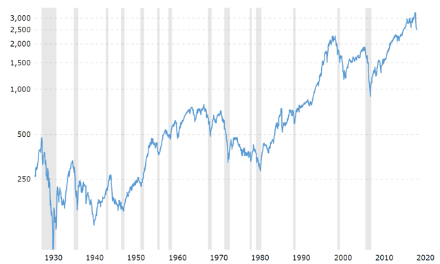 the S&P 500 throughout history