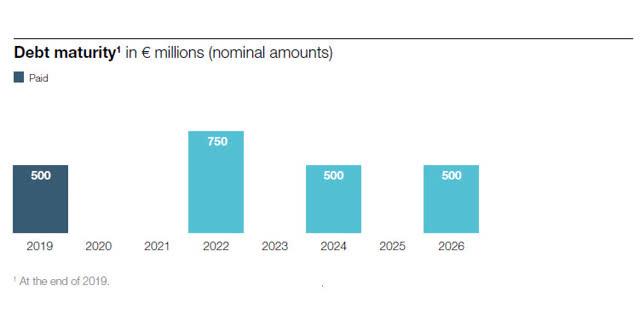 AkzoNobel debt maturity