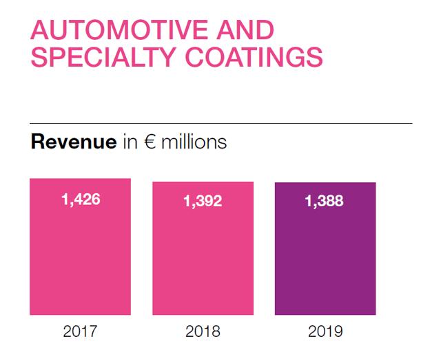 Akzo automotive revenue