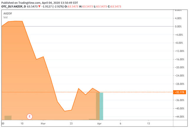 AkzoNobel share price
