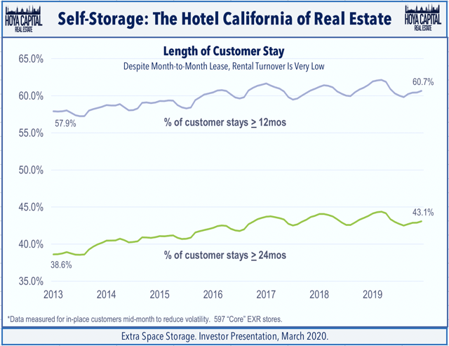 Self Storage Reits Stability Amid Pandemic Seeking Alpha