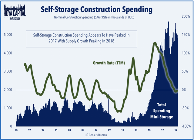 self-storage construction spending