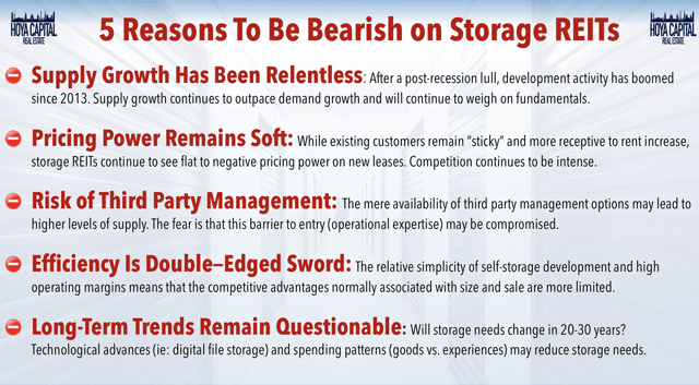 bearish storage REITs