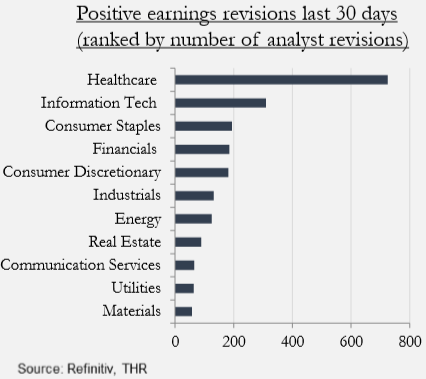 healthcare earnings revisions