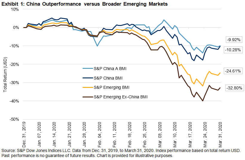 China: An Unlikely Stabilizer In Emerging Markets