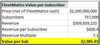 FleetMatics Value per Sub
